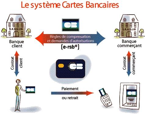schema systeme carte bancaire